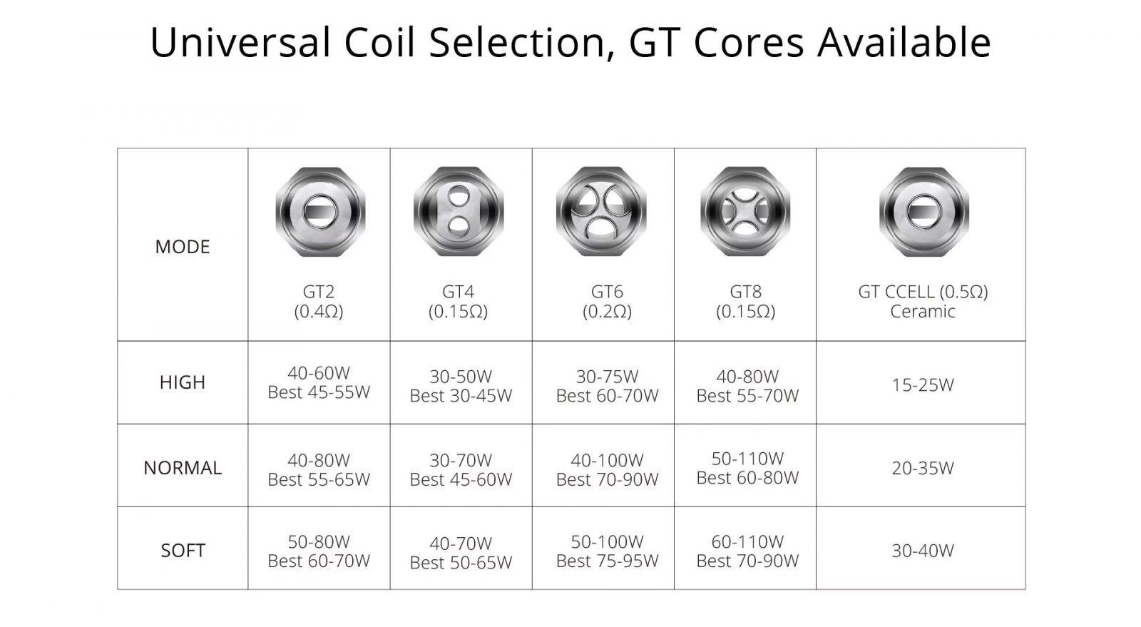 GT Core Coils
