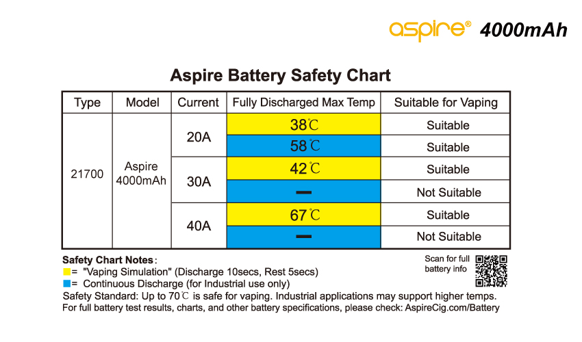 Aspire Battery Safe Chart